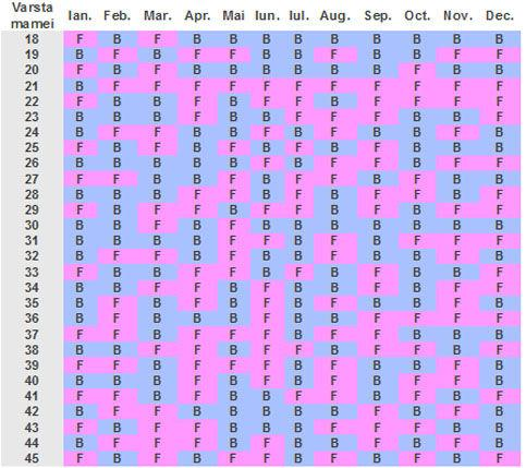 Calendarul chinezesc al sarcinei